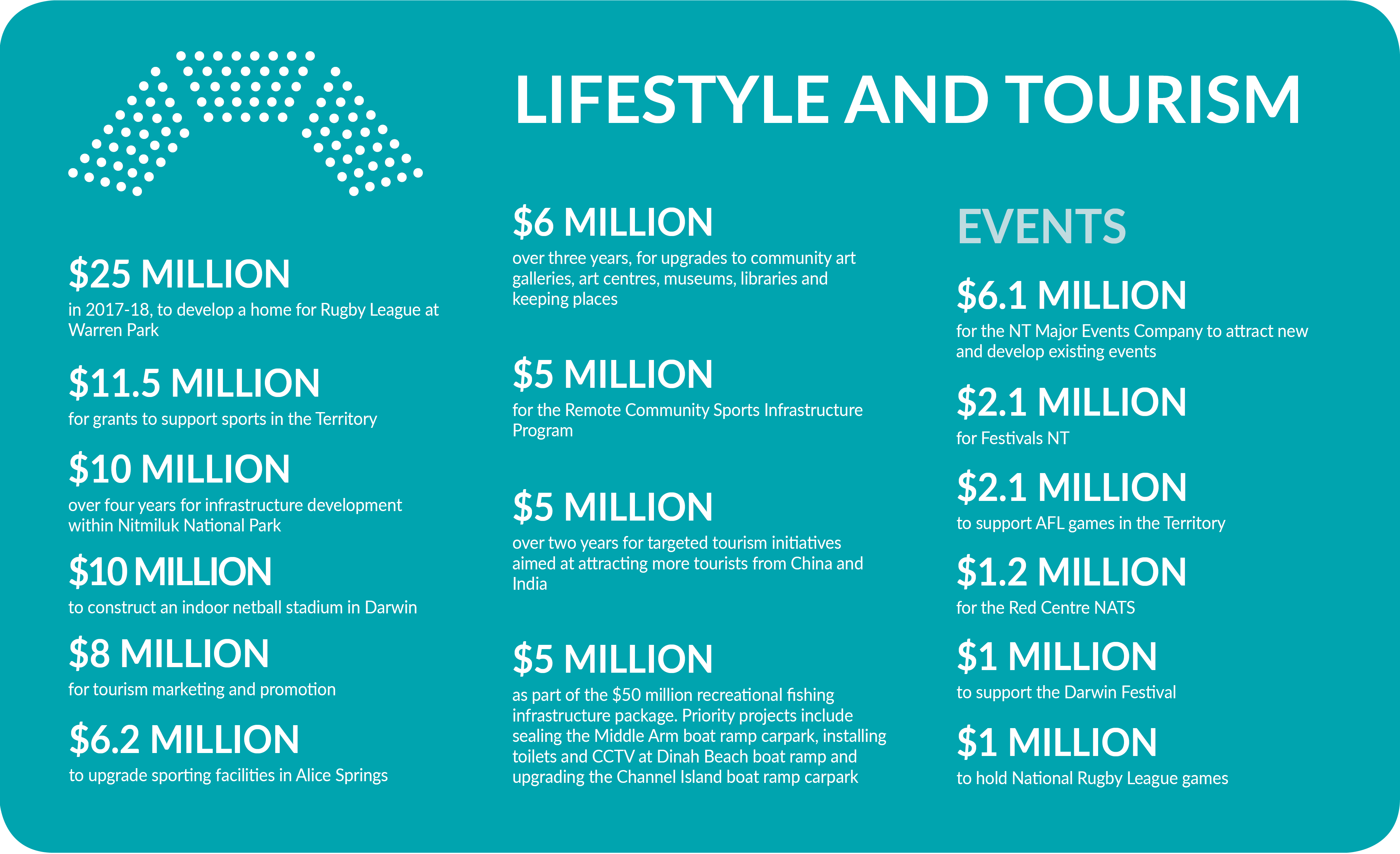 Lifestyle info graphic - described via link below