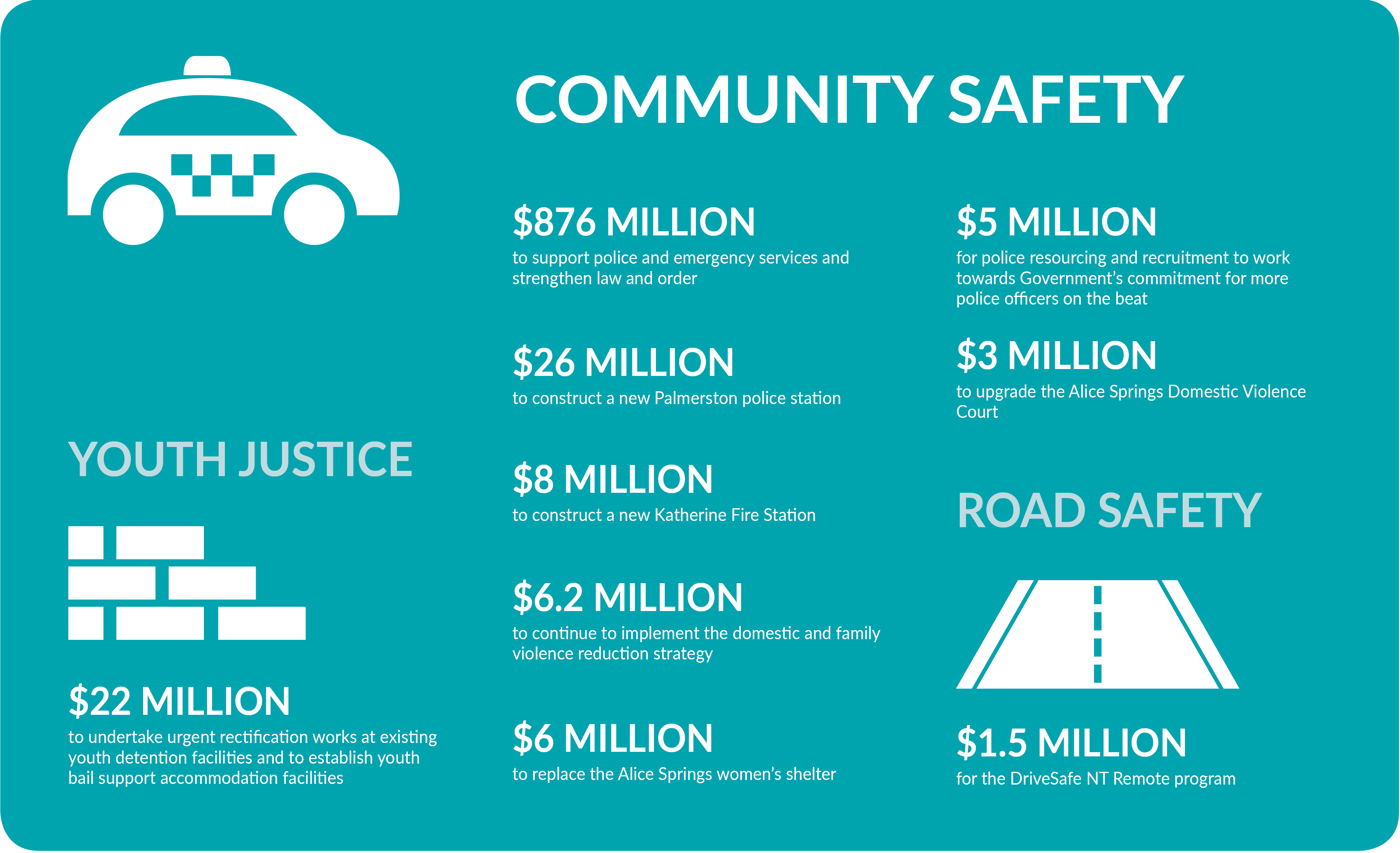 Community safety infographic